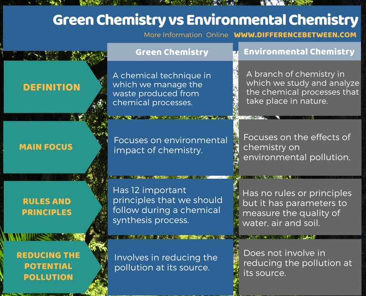 Difference Between Green Chemistry and Environmental Chemistry in Tabular Format