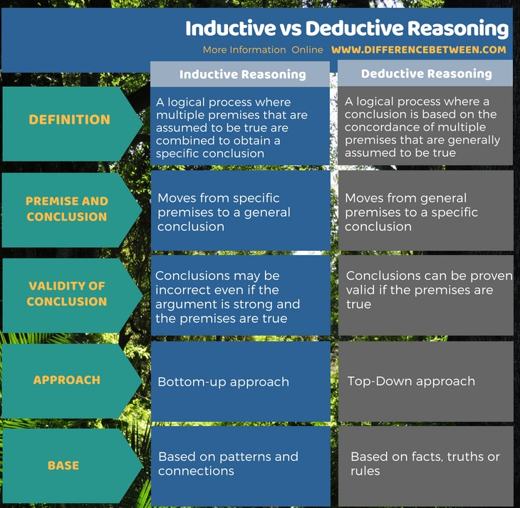 Difference Between Inductive and Deductive Reasoning in Tabular Form