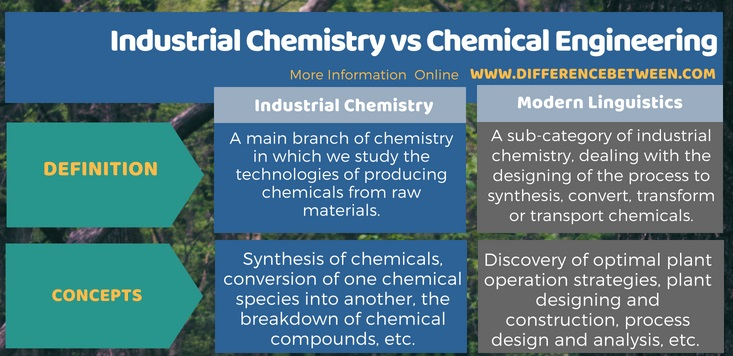 Difference Between Industrial Chemistry and Chemical Engineering in Tabular Form