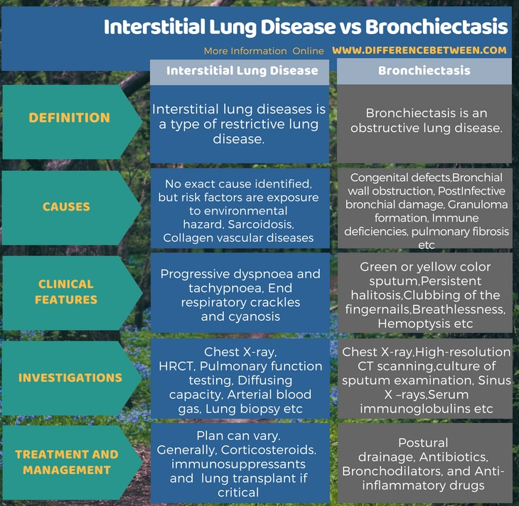 Difference Between Interstitial Lung Disease and Bronchiectasis in Tabular Form