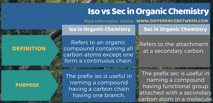 Difference Between Iso and Sec in Organic Chemistry in Tabular Form