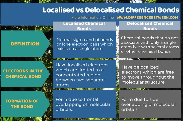 Difference Between Localised and Delocalised Chemical Bonds in Tabular Form