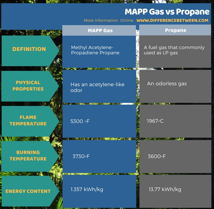 Difference Between MAPP Gas and Propane in Tabular Form