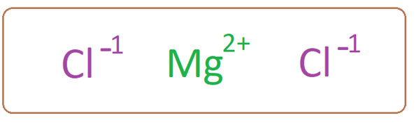 Difference Between Magnesium Chloride and Magnesium Sulfate figure 3