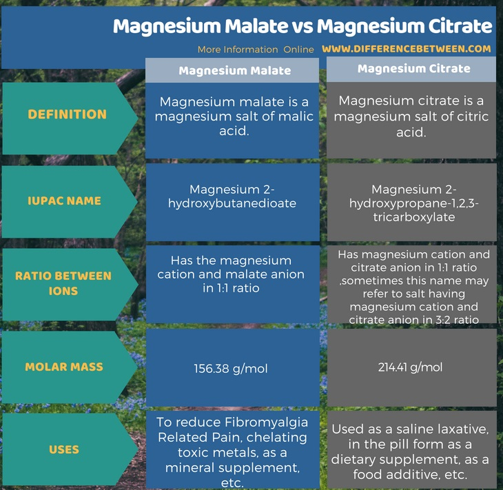 Difference Between Magnesium Malate and Magnesium Citrate in Tabular Form
