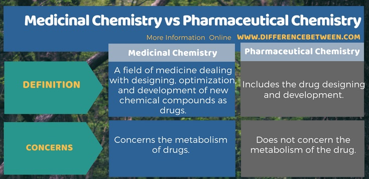 Difference Between Medicinal Chemistry and Pharmaceutical Chemistry in Tabular Form