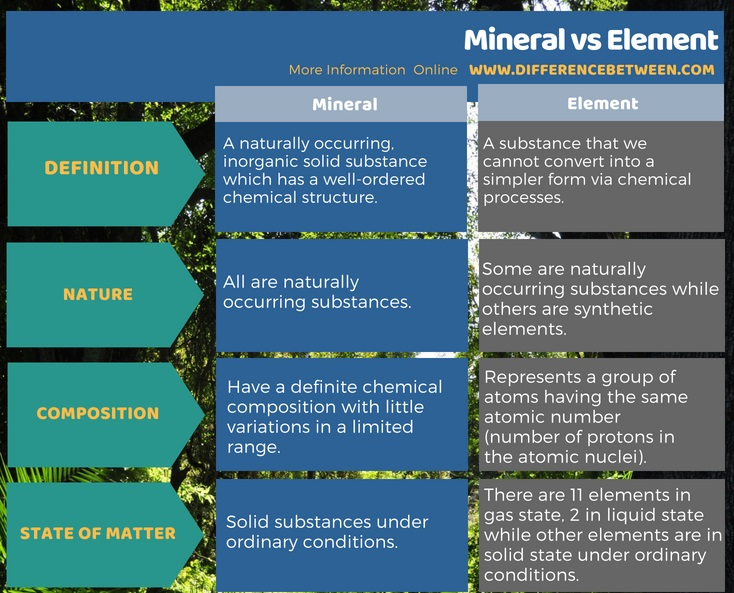 Difference Between Mineral and Element in Tabular Form
