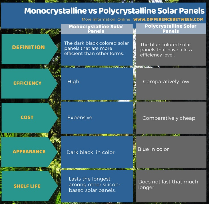 Difference Between Monocrystalline and Polycrystalline Solar Panels in Tabular Form