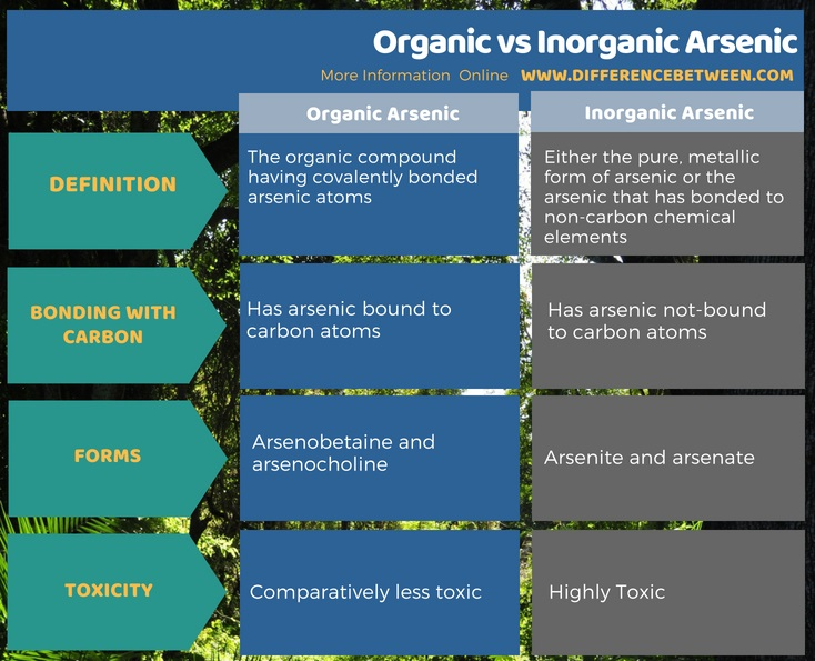 Difference Between Organic and Inorganic Arsenic in Tabular Form