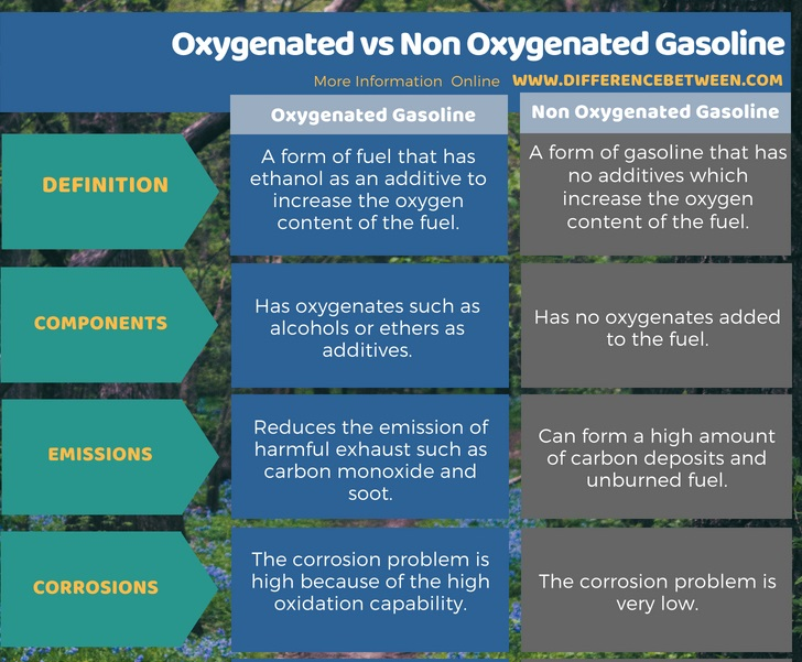 Difference Between Oxygenated and Non Oxygenated Gasoline in Tabular Form