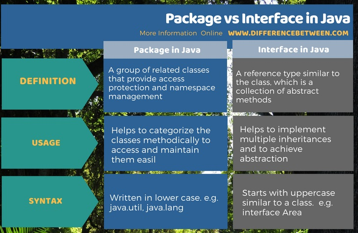 Difference Between Package and Interface in Java in Tabular Form