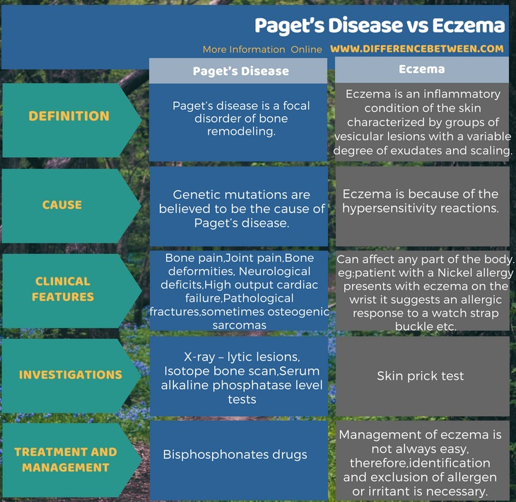 eczema on areola vs pagets disease