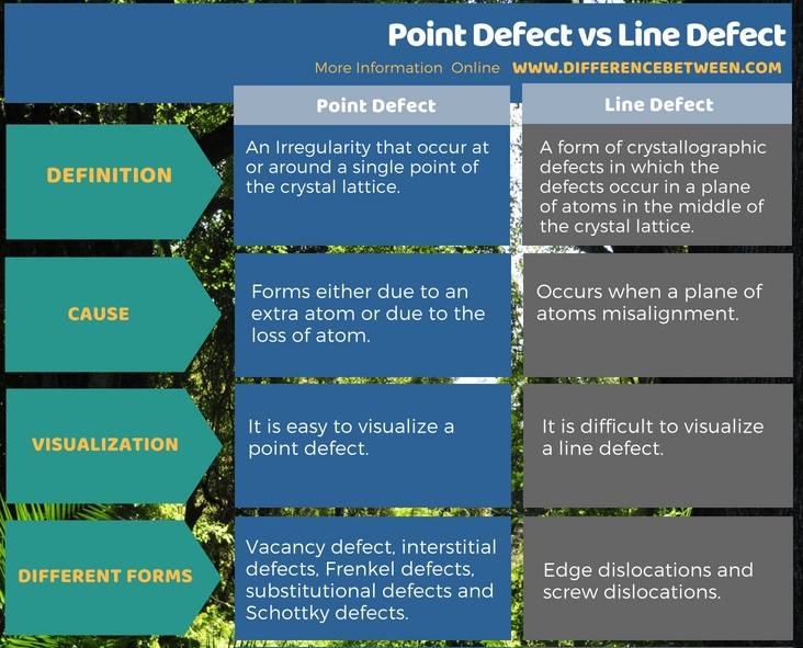 Difference Between Point Defect and Line Defect in Tabular Form