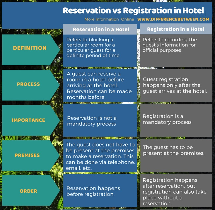 Difference Between Reservation and Registration in Hotel in Tabular Format