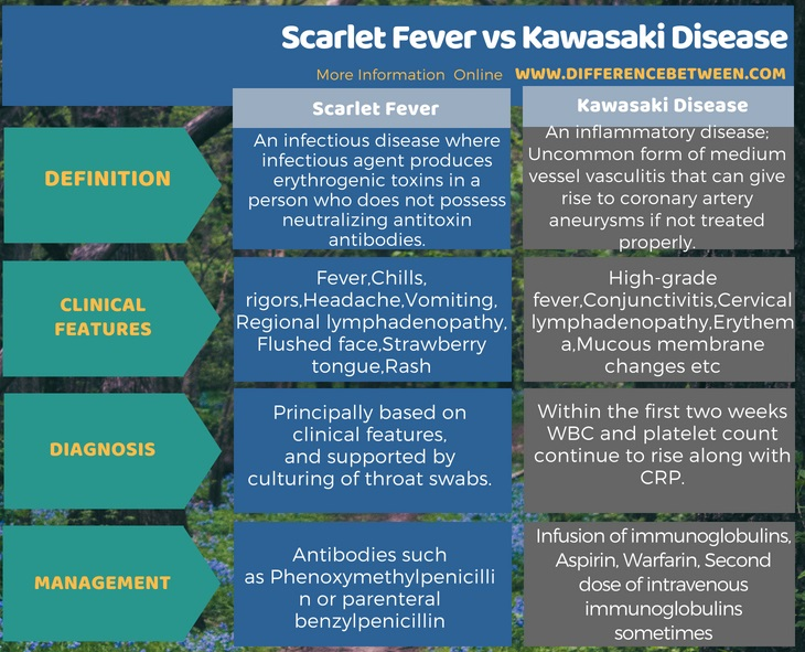 Difference Between Scarlet Fever and Kawasaki Disease in Tabular Form