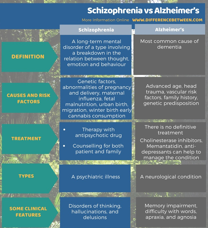 Difference Between Schizophrenia and Alzheimer's in Tabular Form