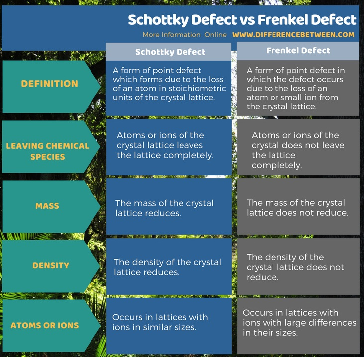 Difference Between Schottky Defect and Frenkel Defect in Tabular Form