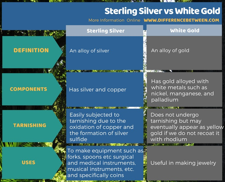 Difference Between Sterling Silver and White Gold in Tabular Form