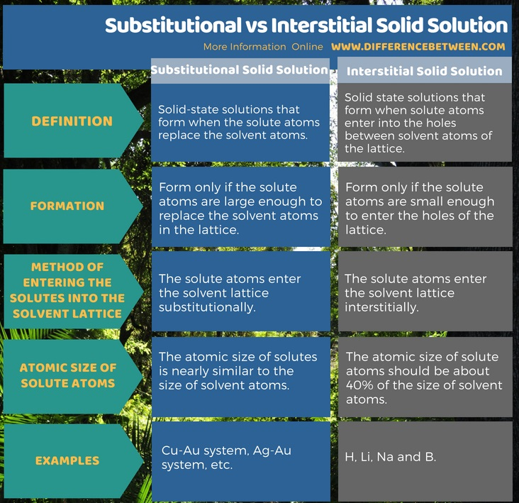 Difference Between Substitutional and Interstitial Solid Solution in Tabular Form