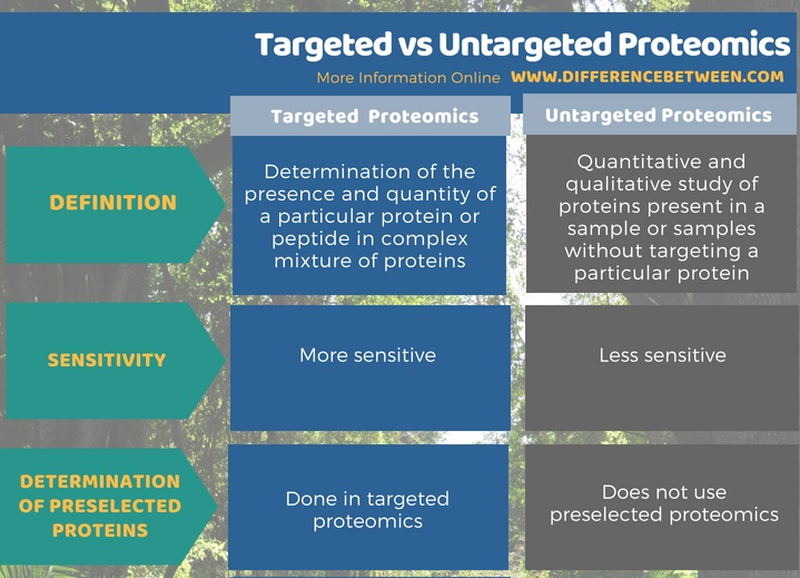 Difference Between Targeted and Untargeted Proteomics in Tabular Form