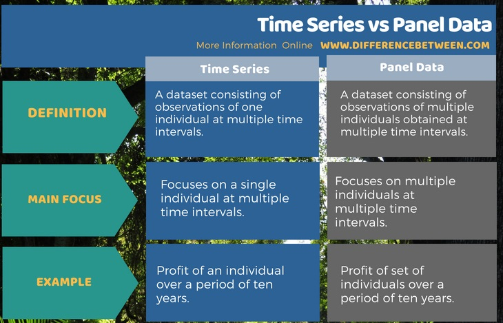 Difference Between Time Series and Panel Data in Tabular Form