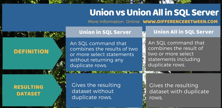 Difference Between Union and Union All in SQL Server in Tabular Form
