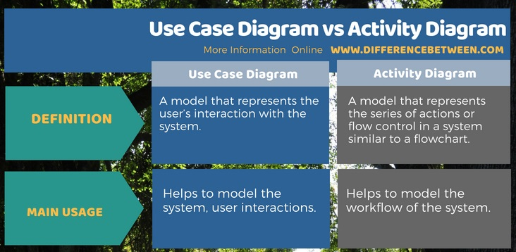 Difference Between Use Case Diagram and Activity Diagram in Tabular Form