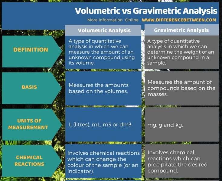 Difference Between Volumetric and Gravimetric Analysis in Tabular Format