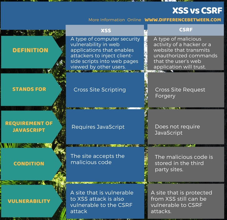 Difference Between XSS and CSRF in Tabular Form