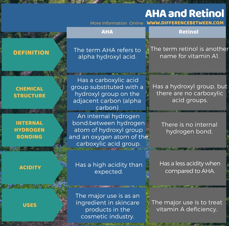 Difference Between AHA and Retinol in Tabular Form