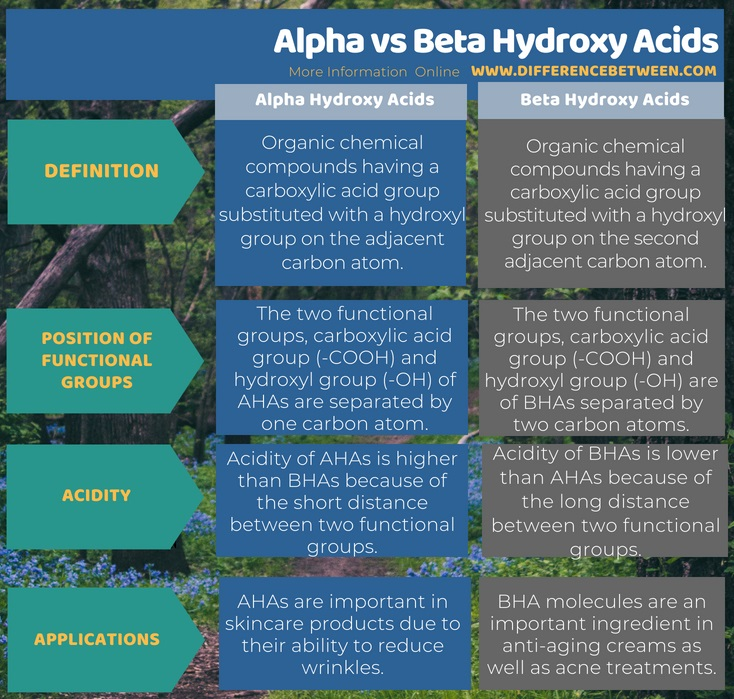 Difference Between Alpha and Beta Hydroxy Acids in Tabular Form