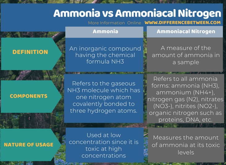 Difference Between Ammonia and Ammoniacal Nitrogen in Tabular Form
