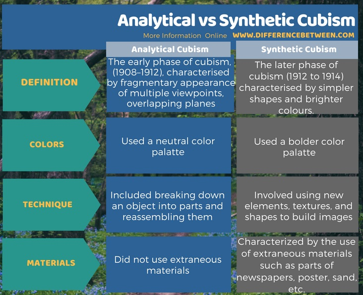 Difference Between Analytical and Synthetic Cubism in Tabular Form