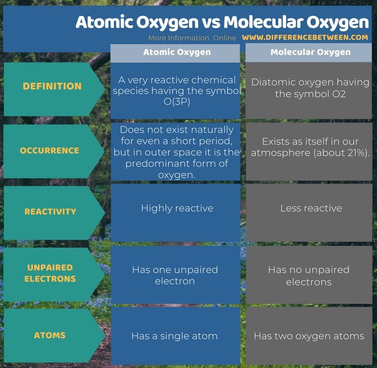 Difference Between Atomic Oxygen and Molecular Oxygen in Tabular Form