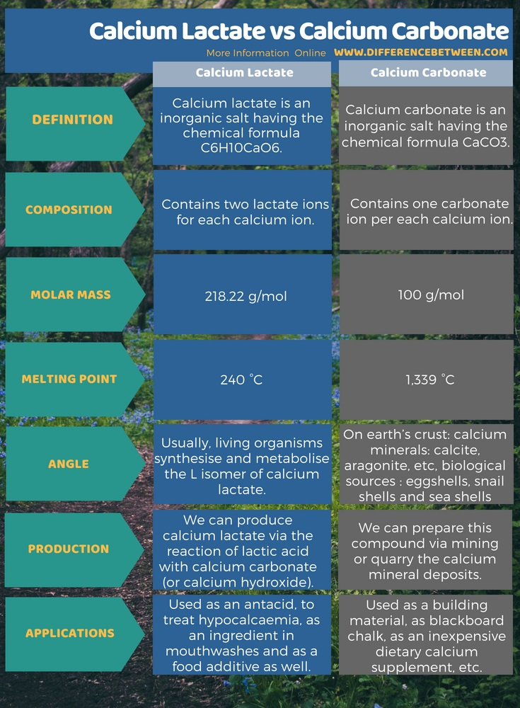 Difference Between Calcium Lactate and Calcium Carbonate in Tabular Form
