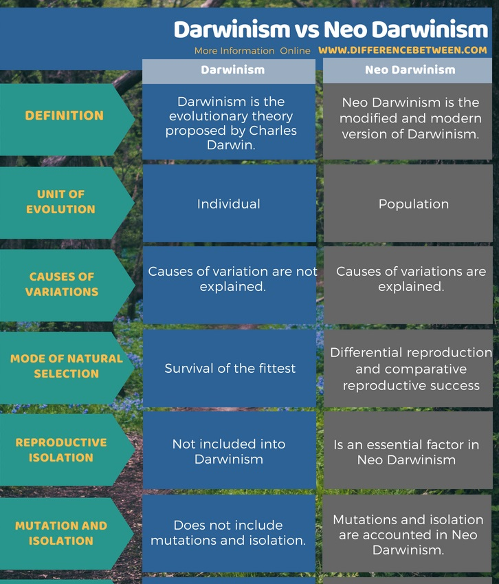 Difference Between Darwinism and Neo Darwinism in Tabular Form