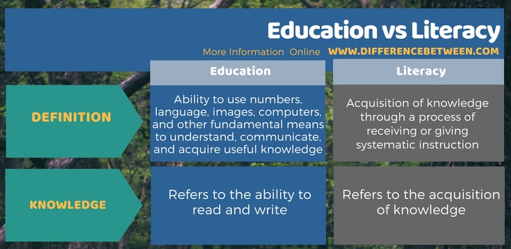Difference Between Education and Literacy in Tabular Form