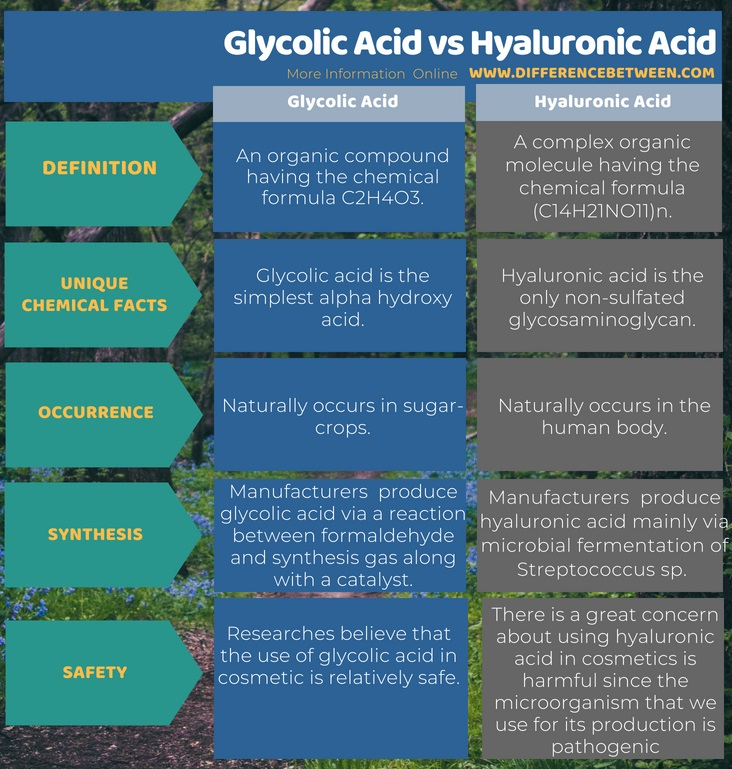 Difference Between Glycolic Acid and Hyaluronic Acid in Tabular Form