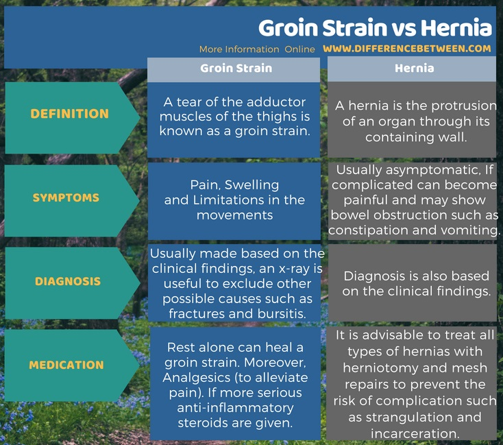 How to Tell the Difference Between Groin Strain and Hernia in Tabular Form