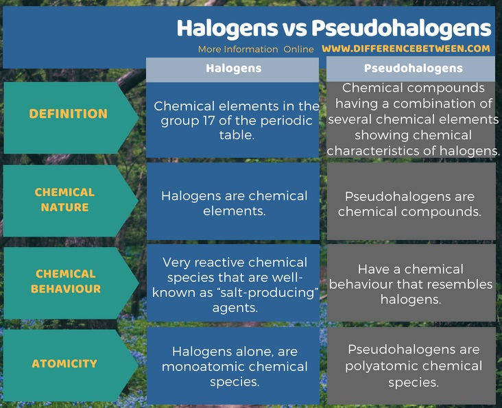 Difference Between Halogens and Pseudohalogens in Tabular Form