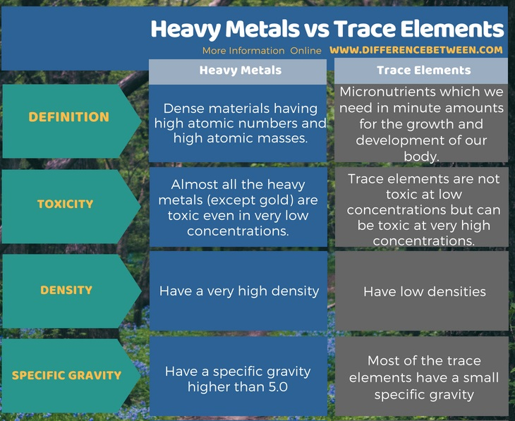 Difference Between Heavy Metals and Trace Elements in Tabular Form