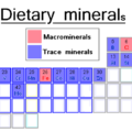 Difference Between Heavy Metals and Trace Elements