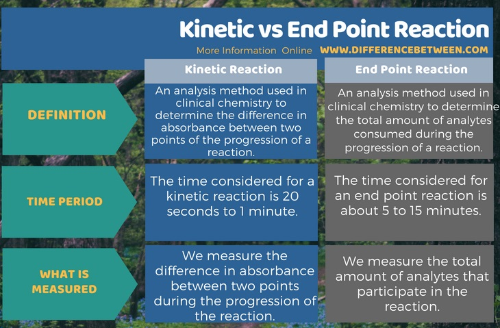 Difference Between Kinetic and End Point Reaction in Tabular Form