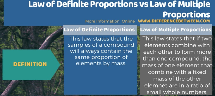 Difference Between Law of Definite Proportions and Law of Multiple Proportions in Tabular Form