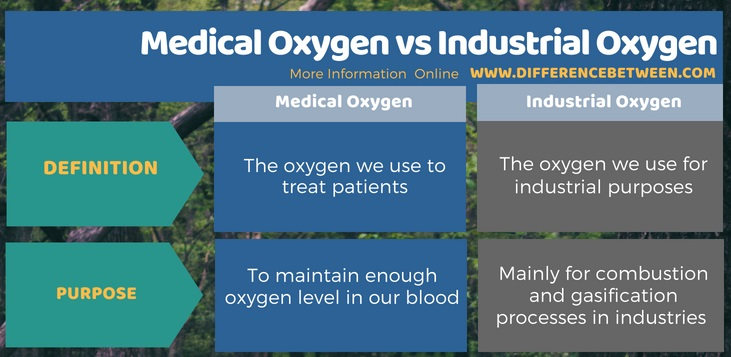 Difference Between Medical Oxygen and Industrial Oxygen in Tabular Form