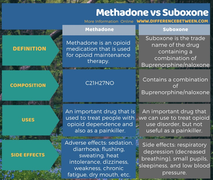 Difference Between Methadone and Suboxone in Tabular Form