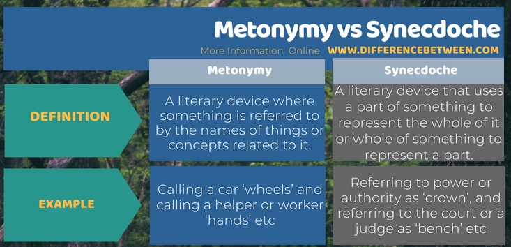 difference between metonymy and synecdoche l metonymy vs synecdoche