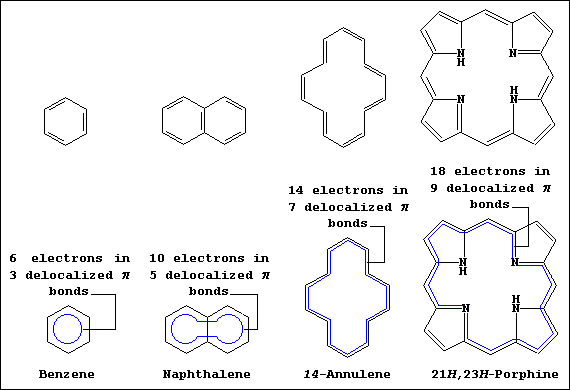 Key Difference Between Naphthenes and Aromatics