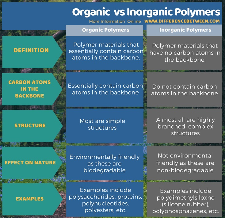 differences between natural and synthetic polymers Cbse class xii chemistry synthetic and natural polymer one mark questions with answers q1 why is polypropylene preferred to polyethylene point out the differences between the terms : polymers and macromolecules ans1 polymers always consist of thousands of repeating monomer.