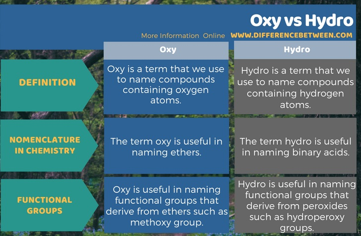 Difference Between Oxy and Hydro in Tabular Form